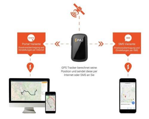 SMS-Ortung vs. Online Ortung. Die beiden Varianten im Vergleich