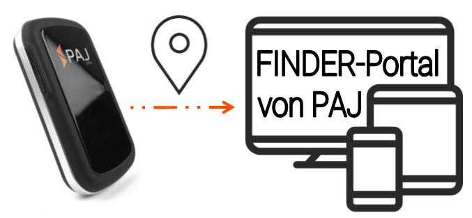 Portal Variante ALLROUND Finder - Unterschied SMS-Ortung und ONLINE-Ortung: Wie nutze ich meinen GPS-Tracker?