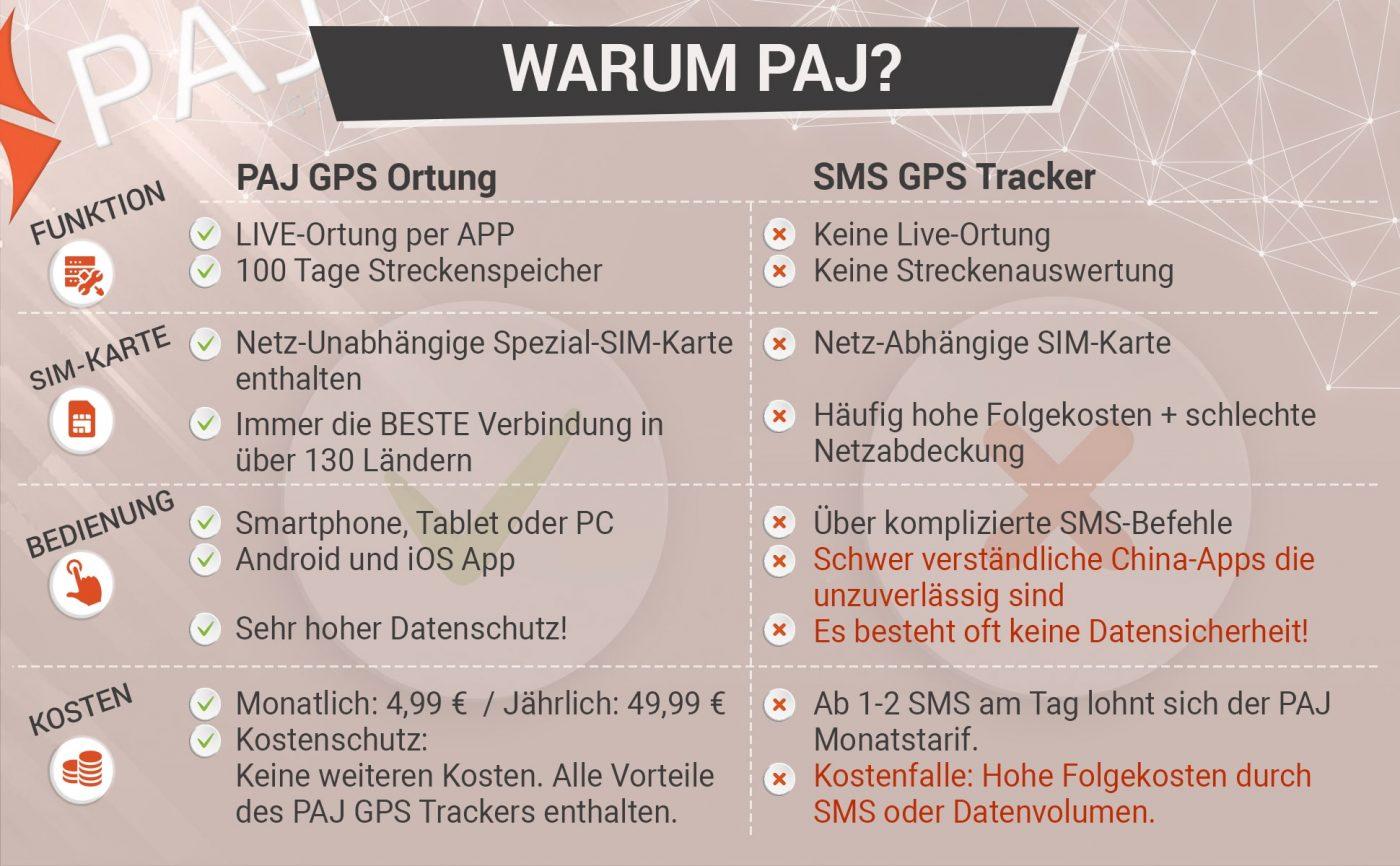 Pro Contra KurzUndKnackig min 1400x866 - Unterschied SMS-Ortung und ONLINE-Ortung: Wie nutze ich meinen GPS-Tracker?